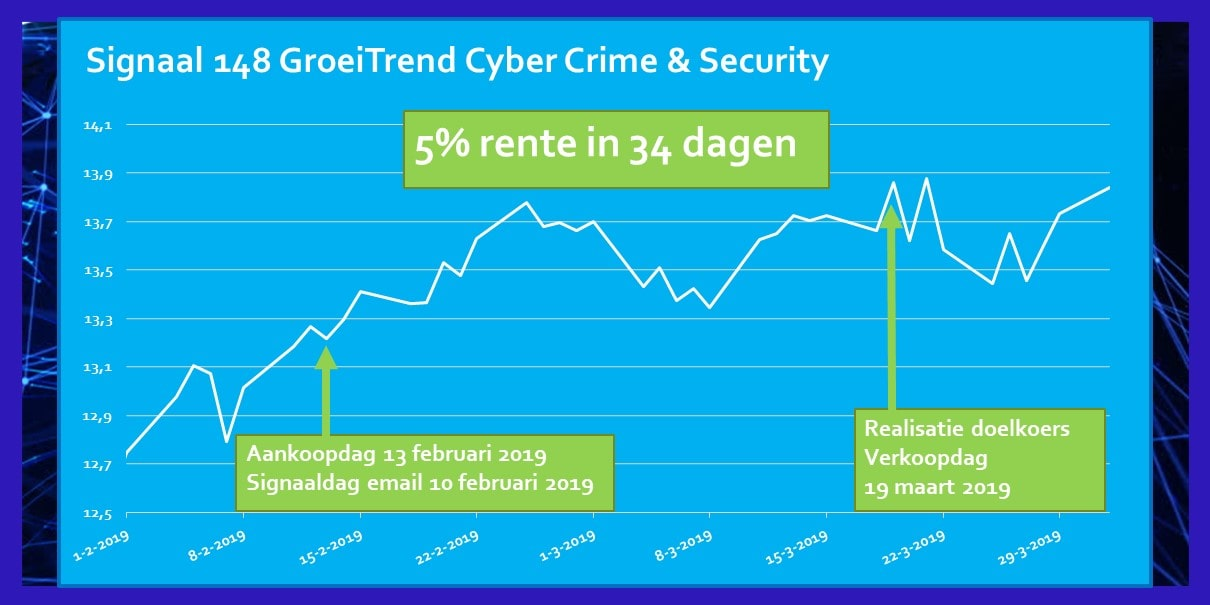 Rendement Signaal Februari 2019 ETF Cyber Crime en Security