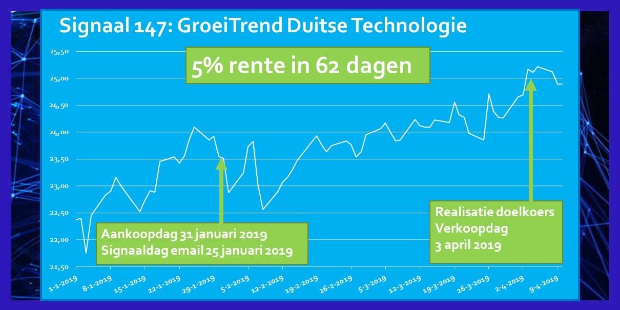 Rendement Signaal Januari 2019 ETF Duitse Technologie Power