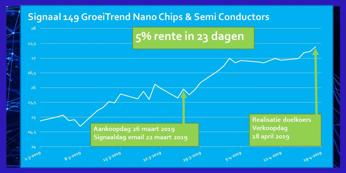 Rendement Signaal Maart 2019 ETF Nano Chips en Semi Conductors