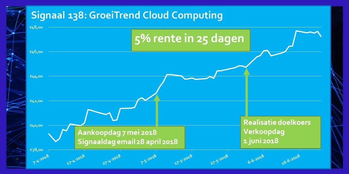 Rendement Signaal Mei 2018 ETF Cloud Computing