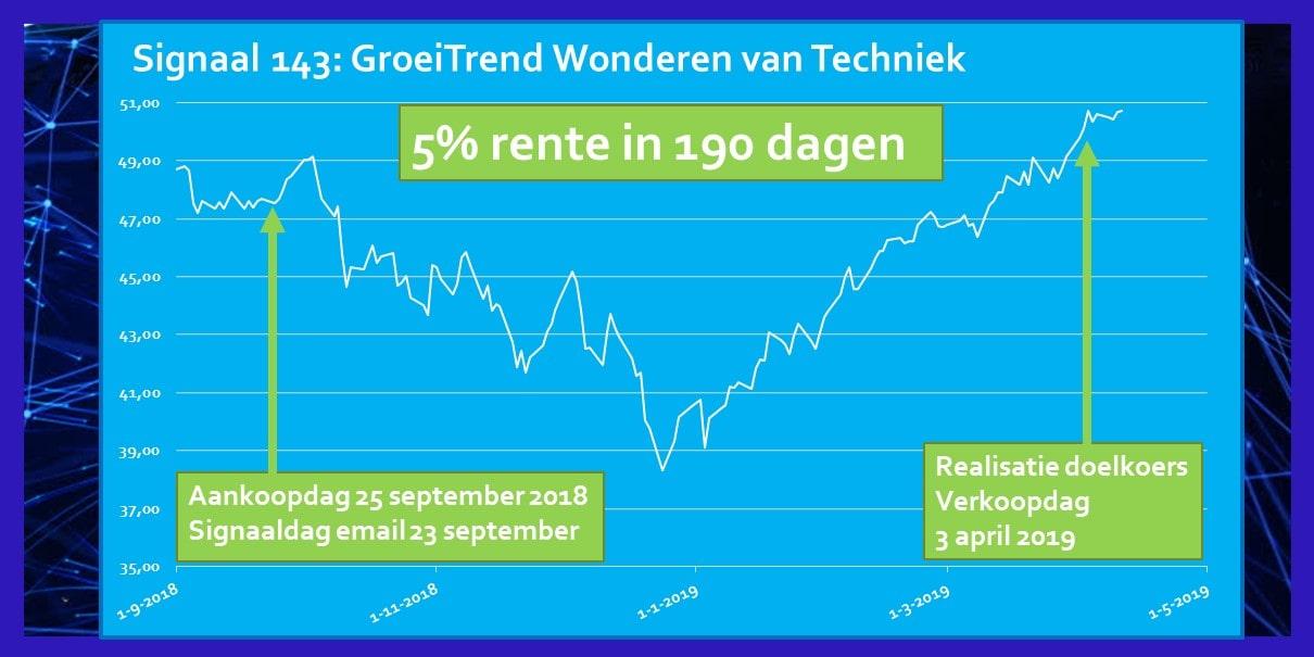 Rendement Signaal September 2018 ETF Wonderen van Techniek