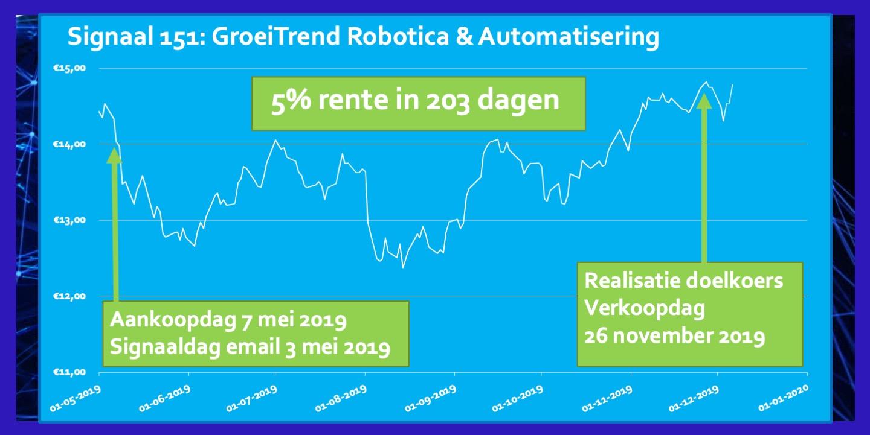 ETF Robotica 5 Procent in 203 dagen