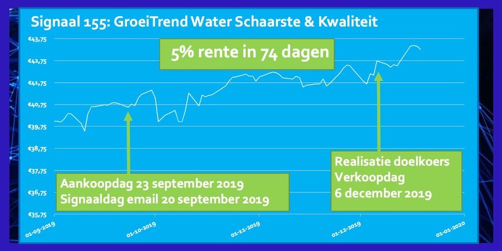 Signaal 155 ETF Water Schaarste Kwaliteit 230919