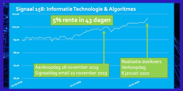 Signaal 158 ETF Informatietechnologie & Algoritmes 5 procent na 43 dagen