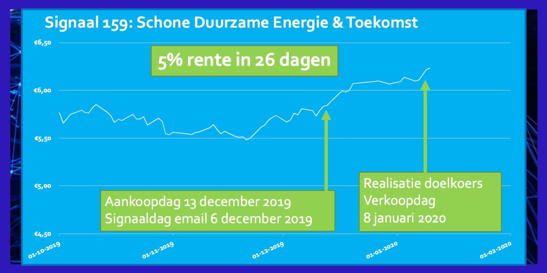 Signaal 159 dec19 Schone Energie 5 procent 26 dagen
