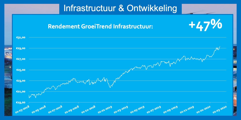 ETF Infrastructuur en Ontwikkeling 47 procent rente