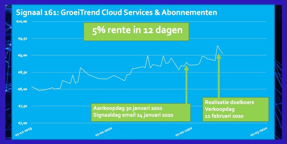 ETF Cloud Computing 5 procent 12 dagen