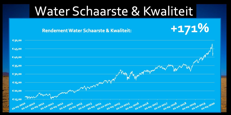Grafiek ETF Water Schaarste en Kwaliteit 171 procent rendement