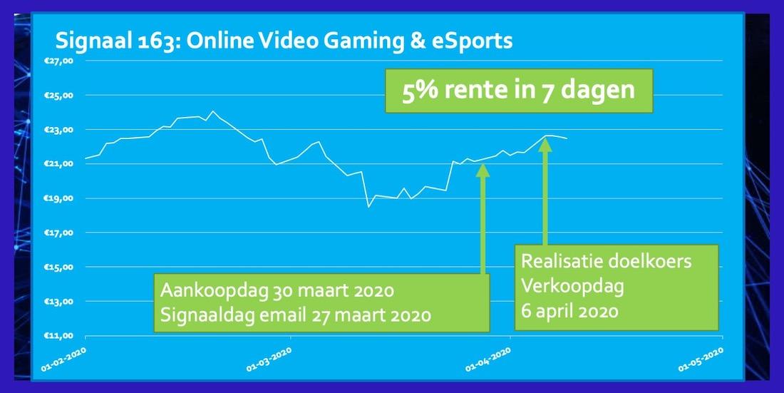 ETF Video Gaming 5 procent rendement 7 dagen
