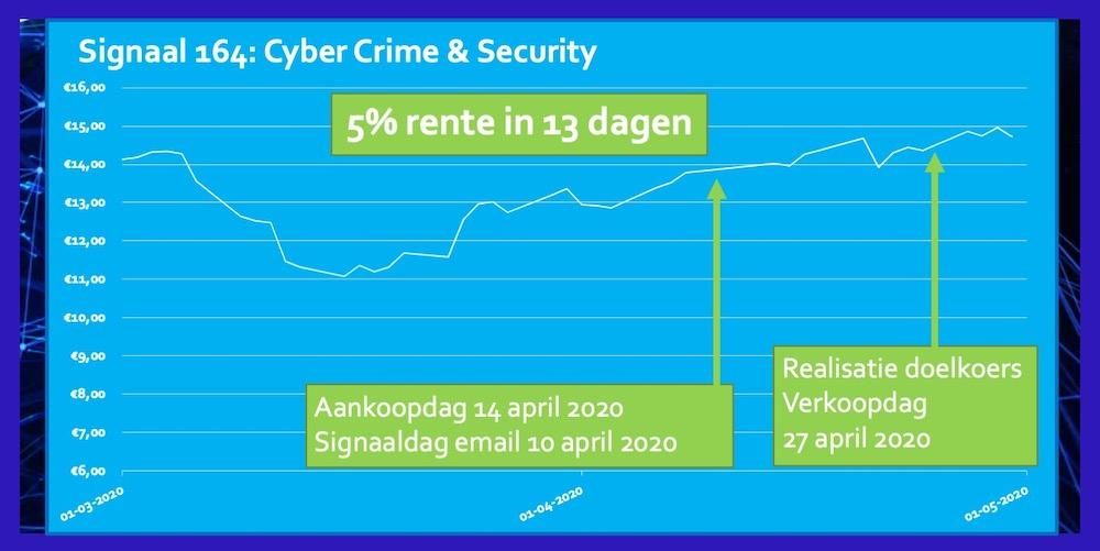 ETF Cyber Crime 5 procent in 13 dagen