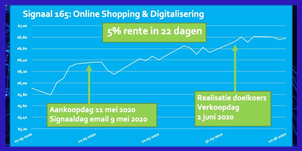 Signaal 165 Online Shopping Digitalisering 5 procent in 22 dagen