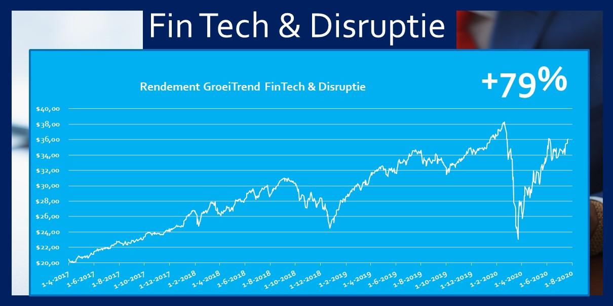 ETF FinTech 79 procent rendement