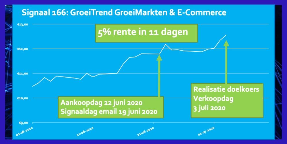 Signaal 166 GroeiMarkten E-Commerce 5% in 11 dagen