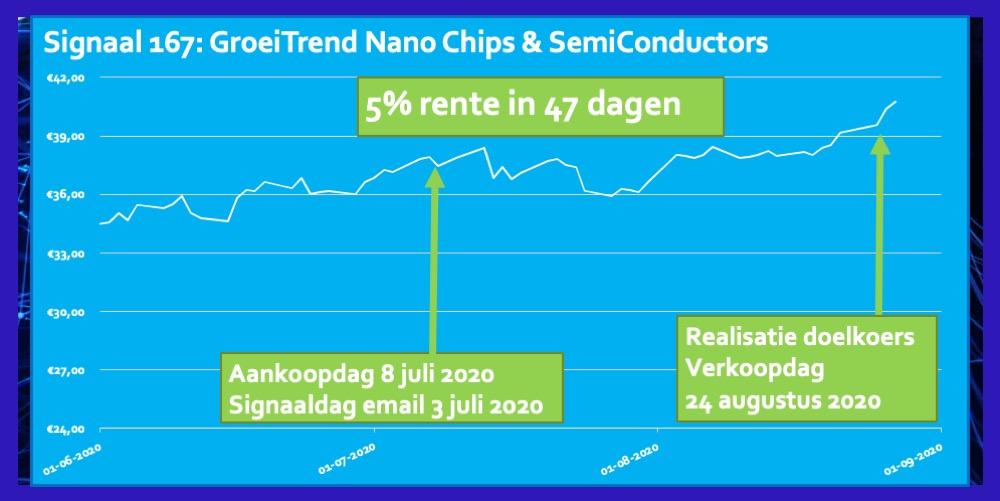 Signaal 167 ETF Nano Chips SemiConductors 5 procent in 47 dagen