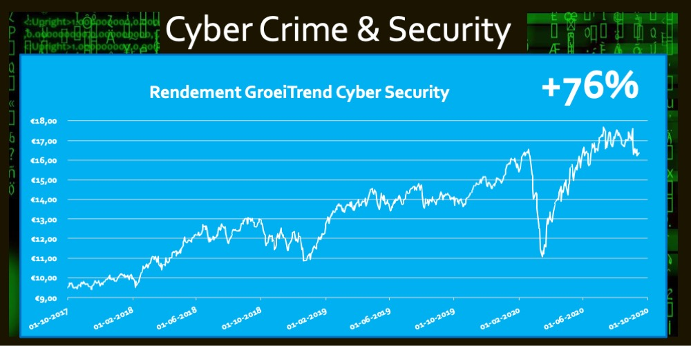 ETF Cyber Security 76 procent rendement