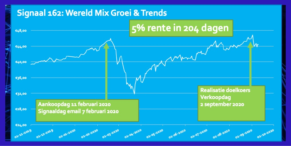 Signaal 162 WereldMix Groei& Trends 5 procent in 204 dagen