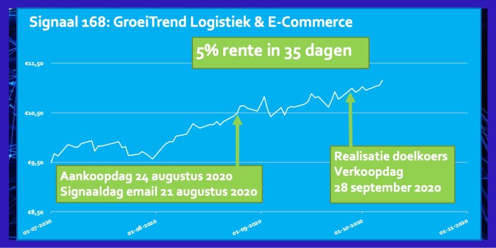 Signaal 168 ETF Logistiek E-Commerce 5 procent in 35 dagen