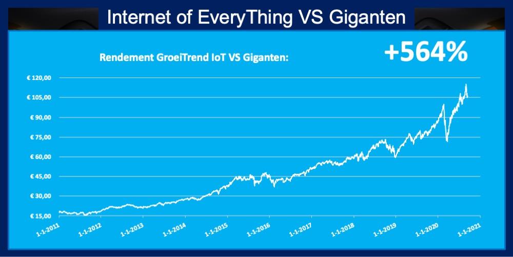 ETF IoT Internet of Things 564 procent rendement grafiek