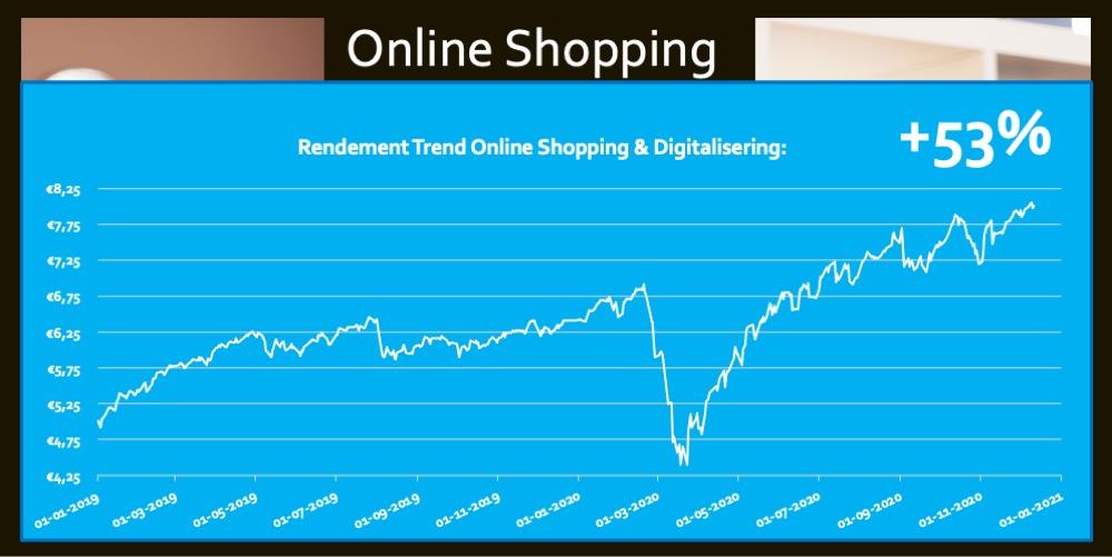 ETF Online Shopping Digitalisering 53 procent rendement in 2 jaar E-Commerce