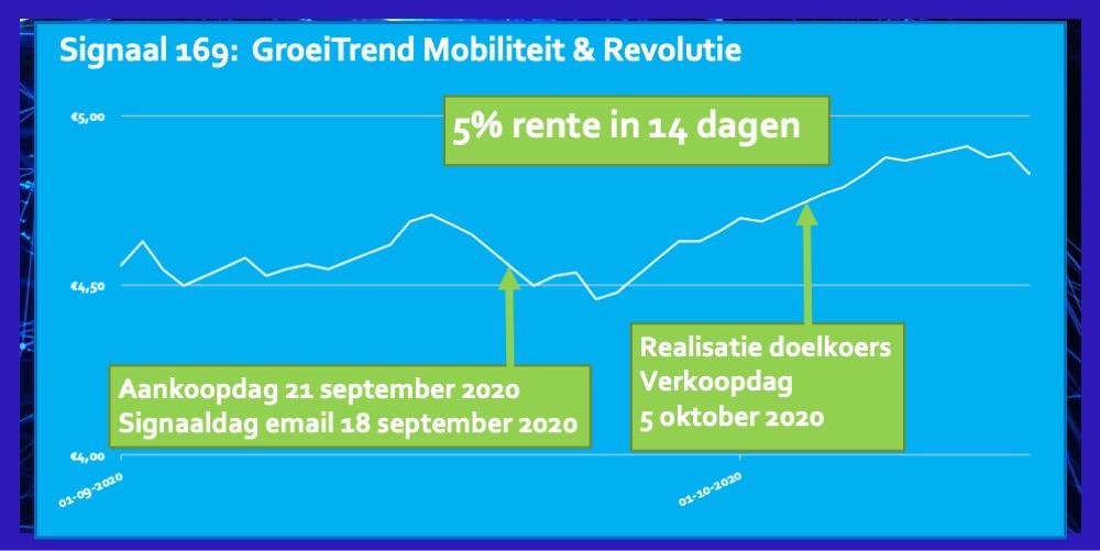 Signaal 169 Mobiliteit Revolutie 5 procent in 14 dagen