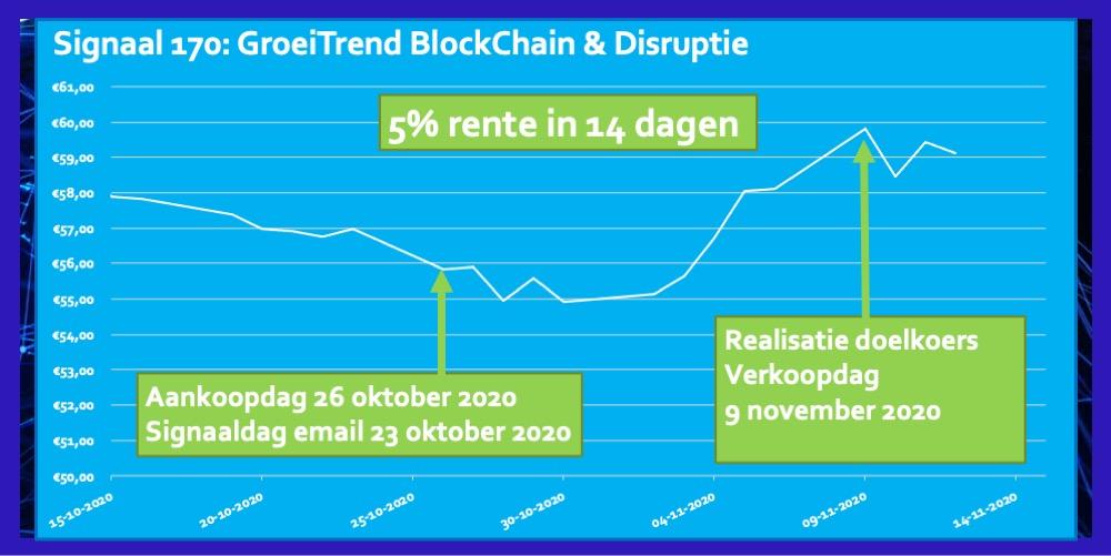 Signaal 170 BlockChain Disruptie 5 procent in 14 dagen