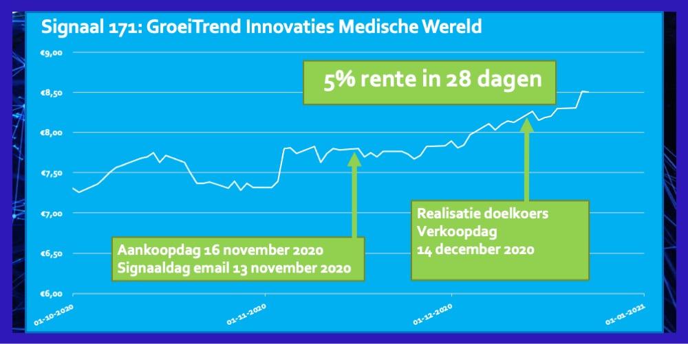 Trend ETF Innovaties Medische Wereld 5 procent in 28 dagen