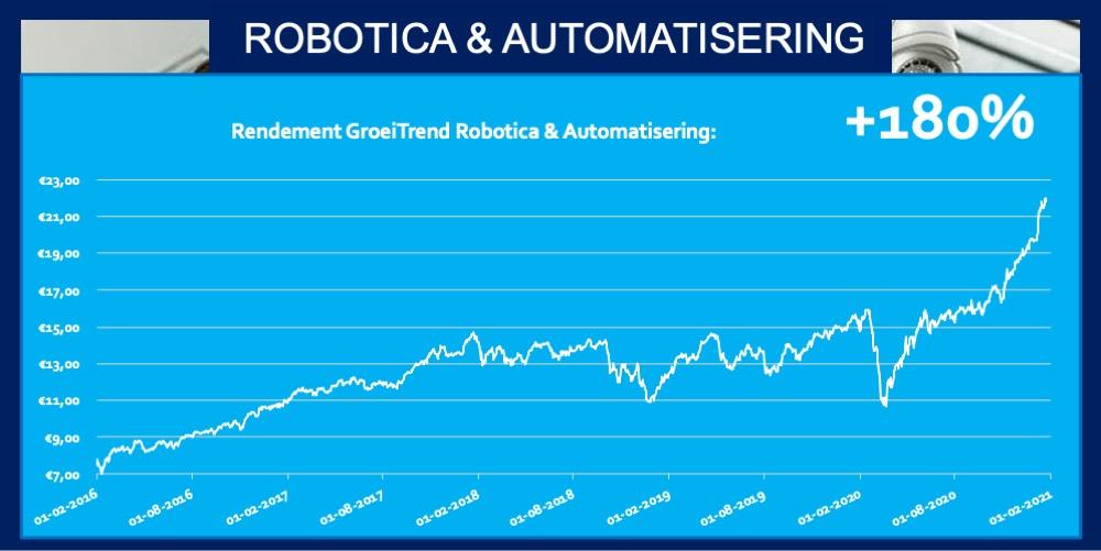 ETF Robotica en Automatisering Rendement 180 procent Trend Fonds