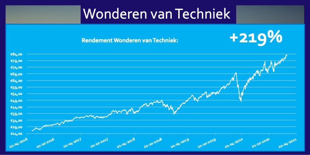 ETF Techniek Rendement 219 procent Trend Fonds