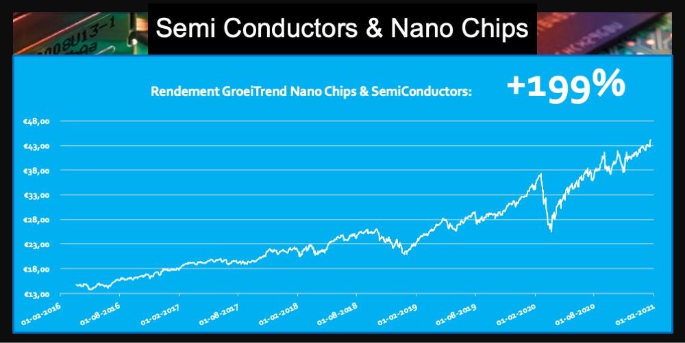 ETF semiconductors halfgeleiders nano chips rendement 199 procent fonds trend