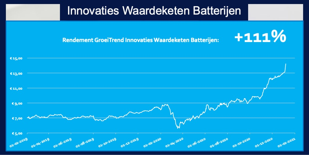 Trend ETF Elektrische Auto Batterijen rendement 111 procent beleggen