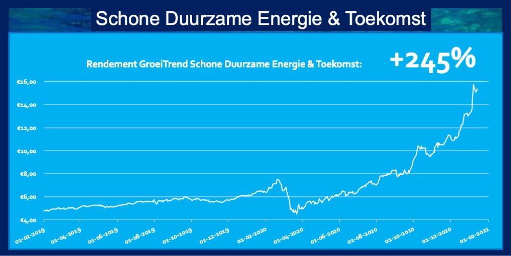 Rendement 245 procent ETF Schone Duurzame Energie en Toekomst Trend