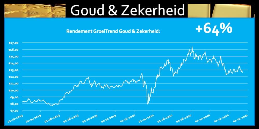 Rendement ETF Goud en Zekerheid 64 procent Trend Fonds