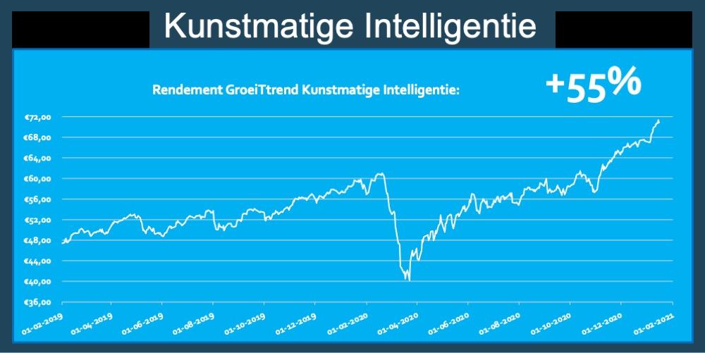 Rendement ETF Kunstmatige Intelligentie AI 55 procent trend fonds