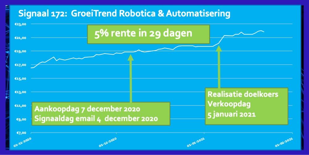 Trend ETF Robotica & Automatisering rendement 5 procent in 29 dagen