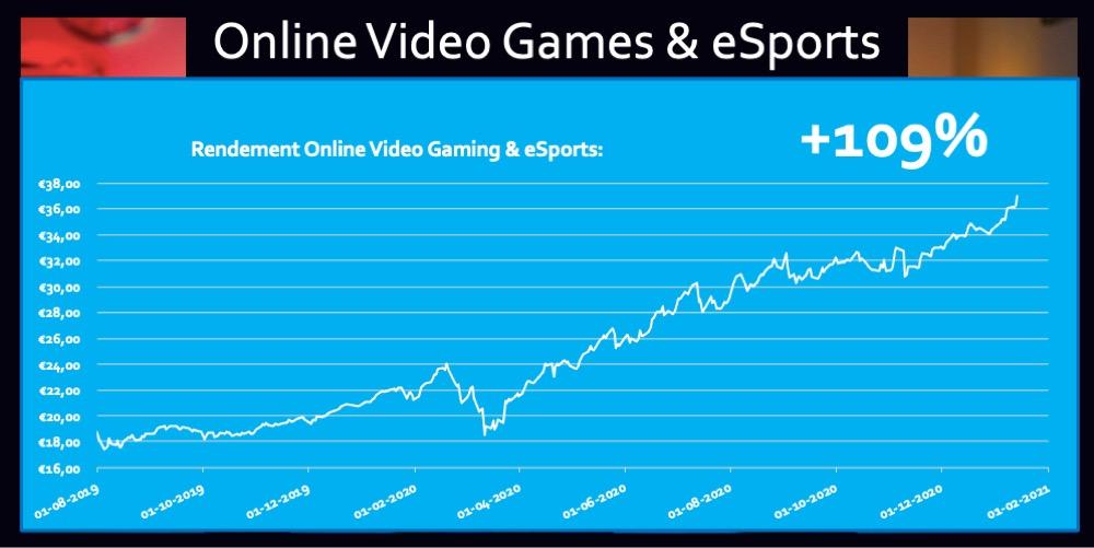 Trend ETF Online Video Gaming eSports 109 procent rendement beleggen
