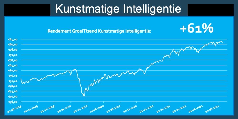 Rendement ETF Kunstmatige Intelligentie AI 61 procent trend fonds
