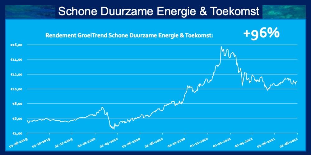 Rendement 96 procent ETF Schone Duurzame Energie en Toekomst Trend Fonds