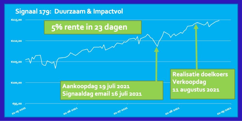 ETF Duurzaam & Impactvol Fonds 5 procent in 23 dagen